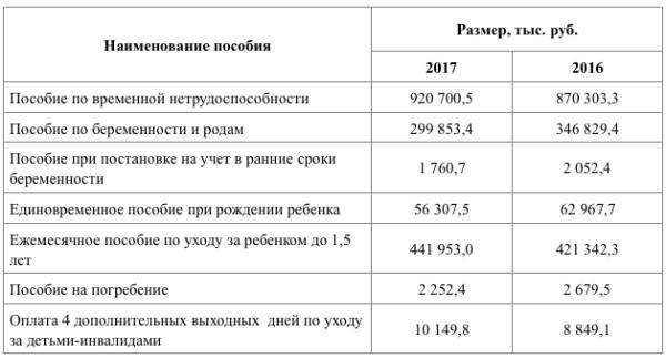 Таблица авплат по производственной травмы более десяти